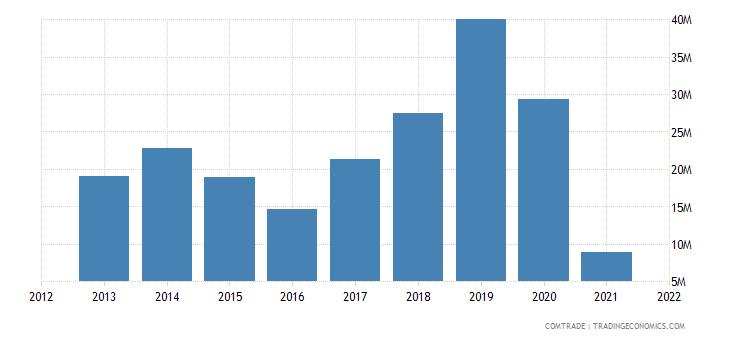 malaysia imports brazil iron steel