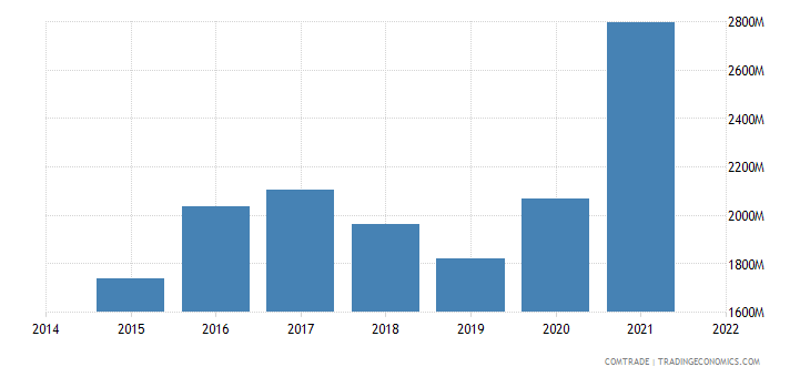 malaysia imports brazil