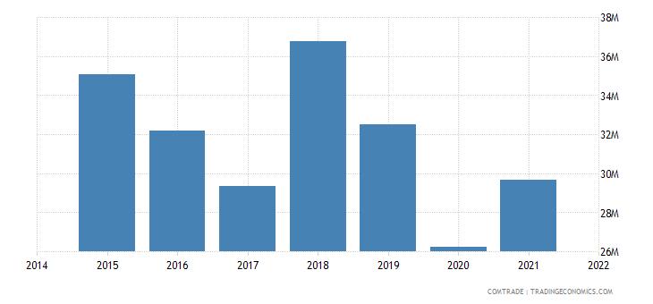 malaysia imports bulgaria