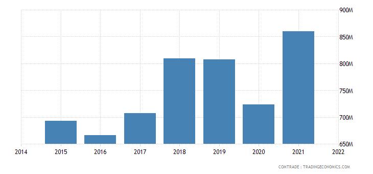 malaysia imports canada