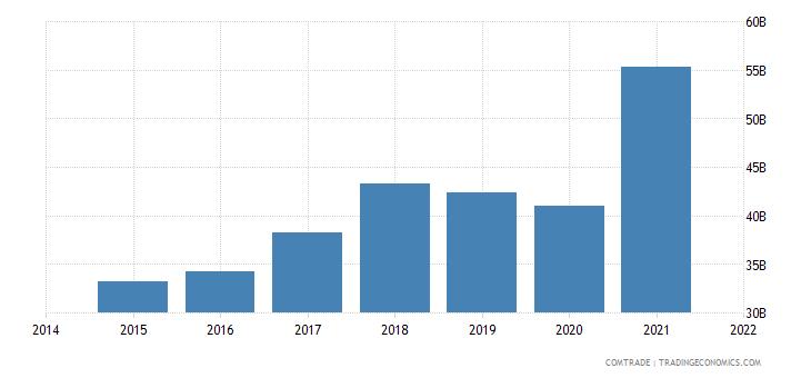 malaysia imports china