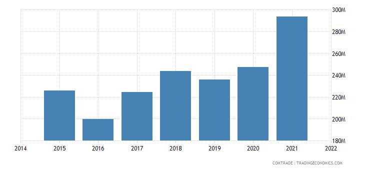 malaysia imports czech republic