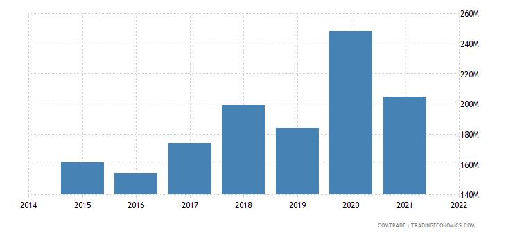 malaysia imports finland