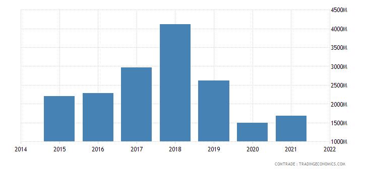 malaysia imports france