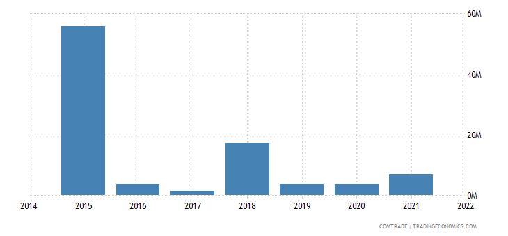 malaysia imports georgia
