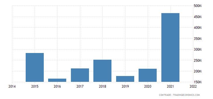 malaysia imports ghana