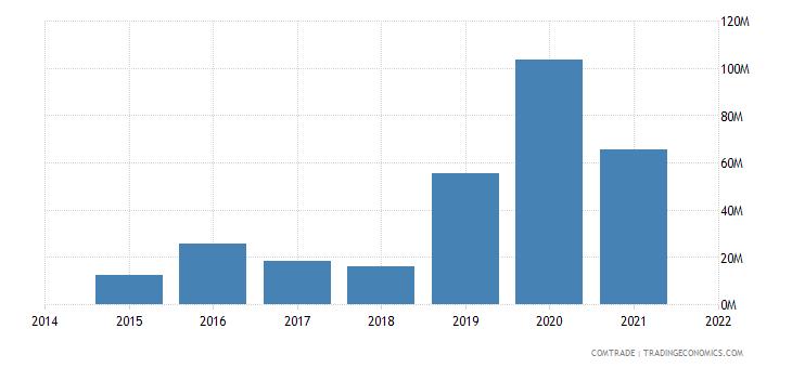 malaysia imports greece