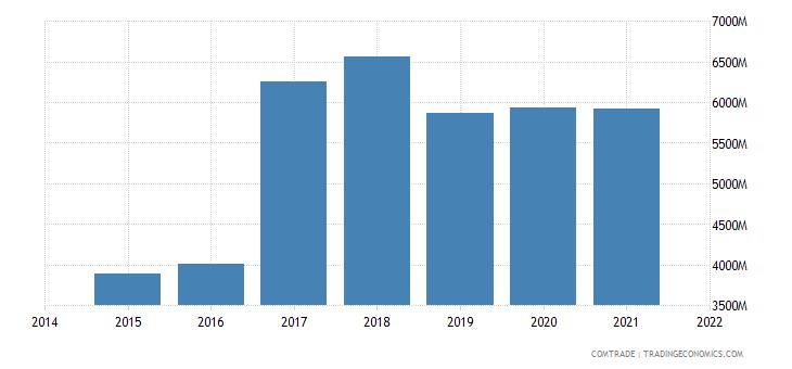 malaysia imports india