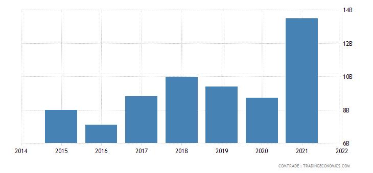 malaysia imports indonesia