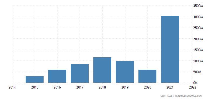 malaysia imports ireland
