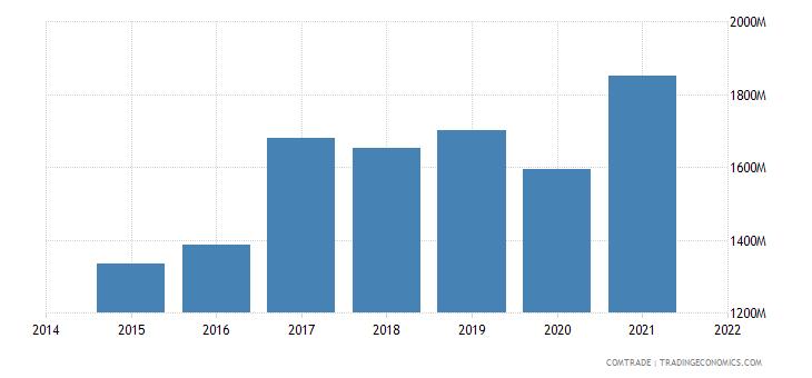 malaysia imports italy