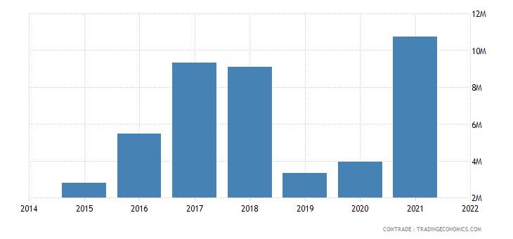 malaysia imports kazakhstan