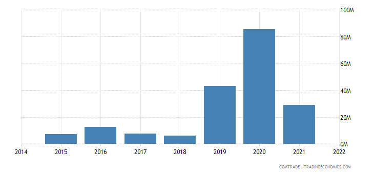 malaysia imports kenya