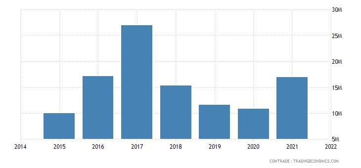 malaysia imports latvia