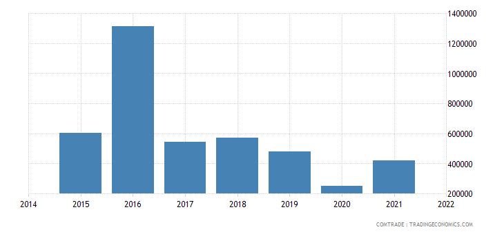 malaysia imports macedonia