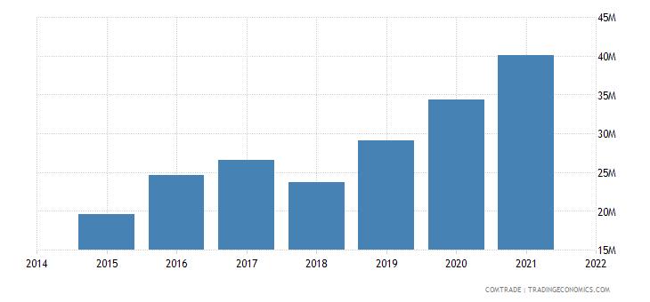 malaysia imports morocco