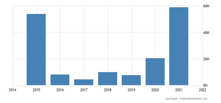 malaysia imports mozambique