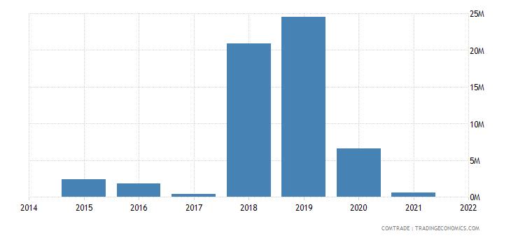malaysia imports namibia
