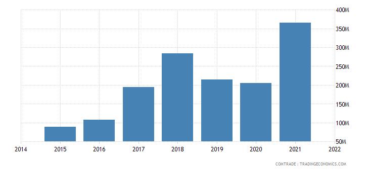 malaysia imports nigeria