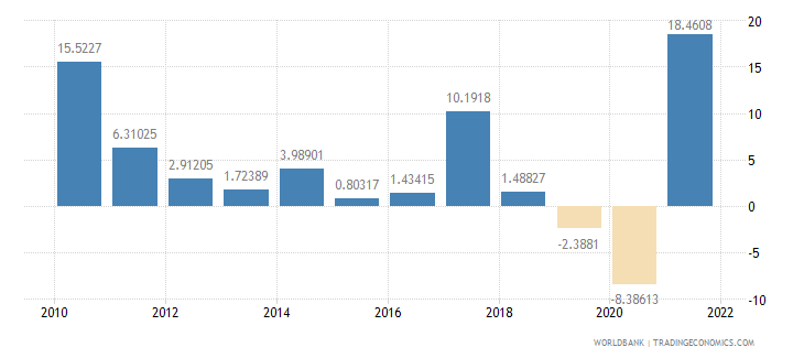 malaysia imports of goods and services annual percent growth wb data