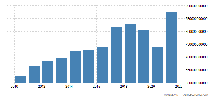 malaysia imports of goods and services constant lcu wb data