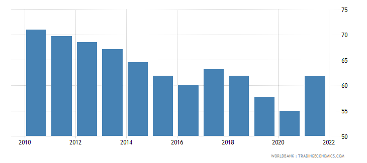 malaysia imports of goods and services percent of gdp wb data