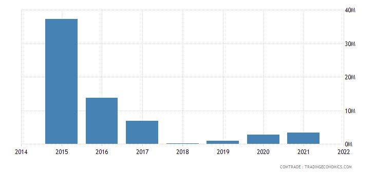 malaysia imports paraguay
