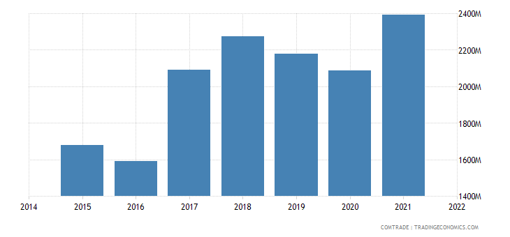 malaysia imports philippines