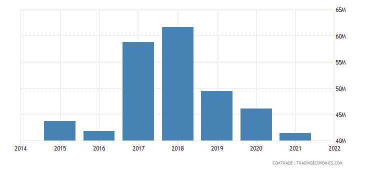 malaysia imports portugal