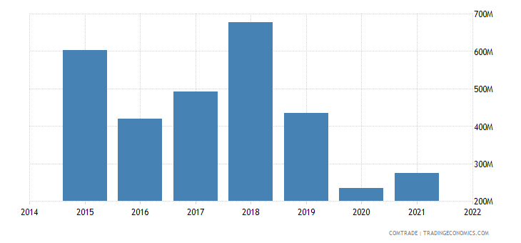 malaysia imports qatar