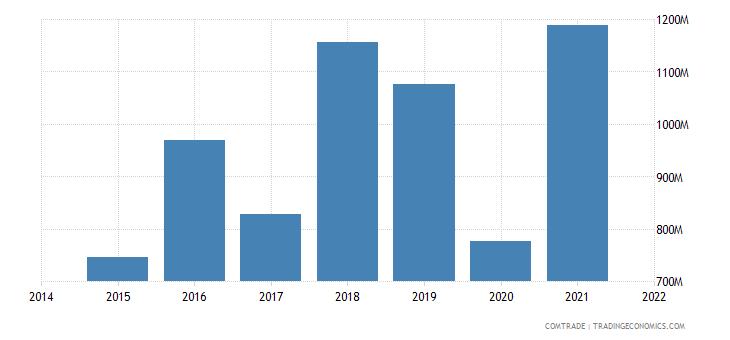 malaysia imports russia
