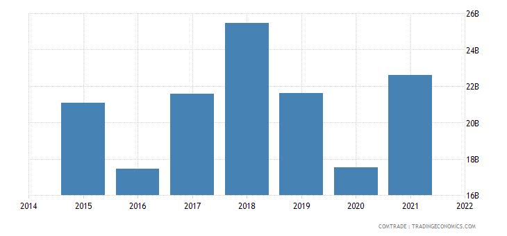 malaysia imports singapore