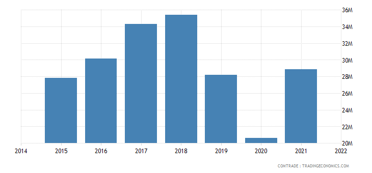 malaysia imports slovakia