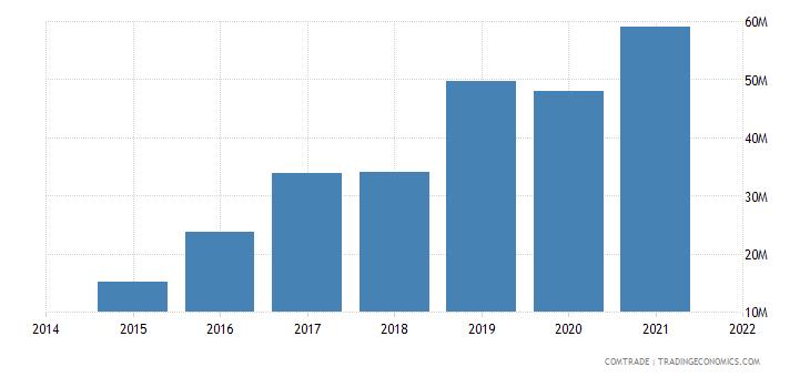 malaysia imports slovenia