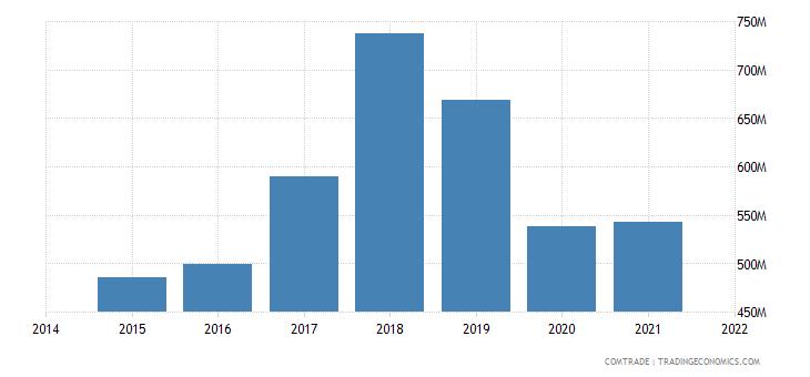 malaysia imports spain