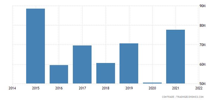 malaysia imports sri lanka