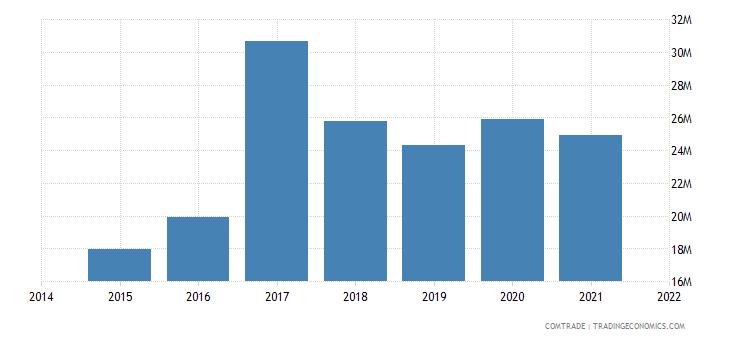 malaysia imports tunisia