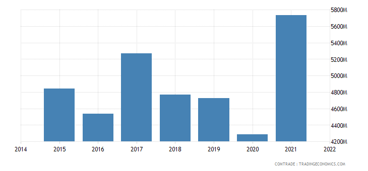 malaysia imports vietnam