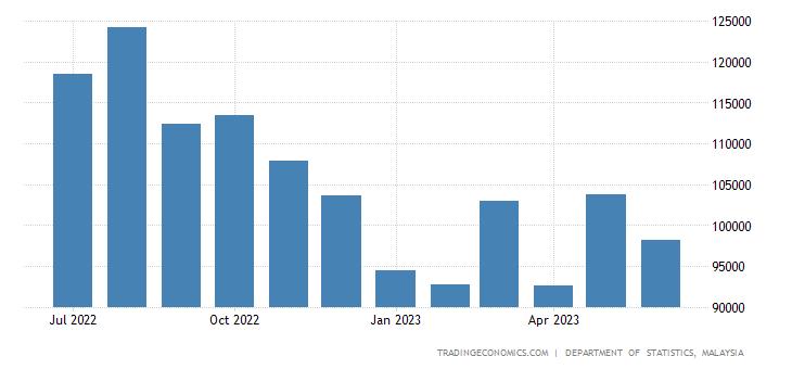 Malaysia Imports | 2019 | Data | Chart | Calendar | Forecast