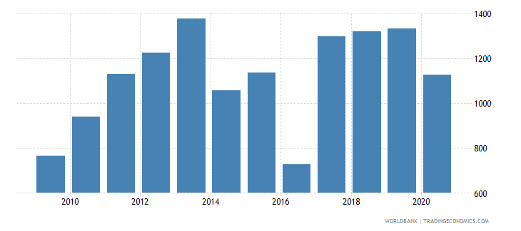 malaysia industrial design applications nonresident by count wb data