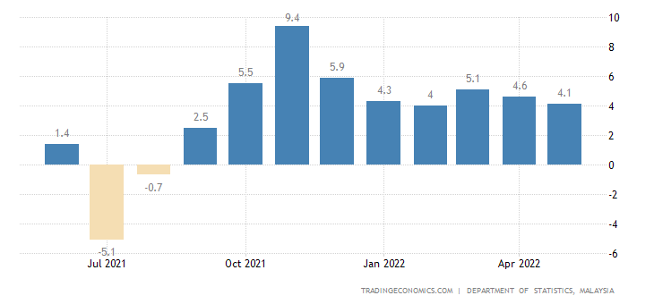 Malaysia Industrial Production