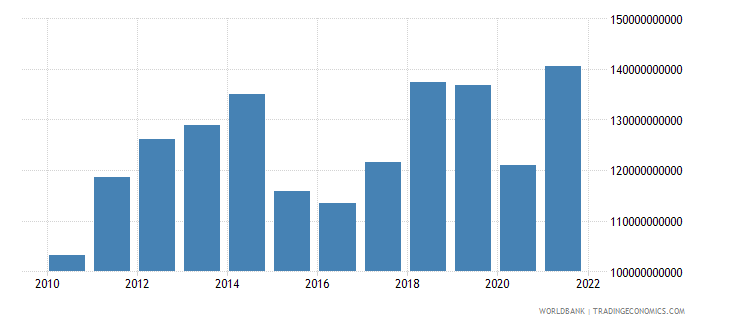 malaysia industry value added us dollar wb data
