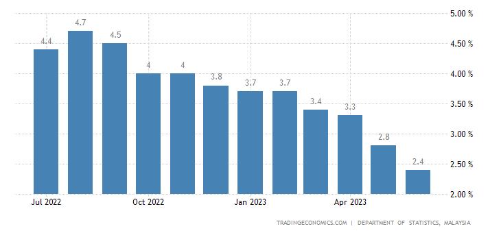 Malaysia Inflation Rate | 2019 | Data | Chart | Calendar