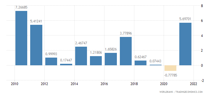 malaysia inflation gdp deflator annual percent wb data