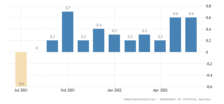 Malaysia Inflation Rate MoM