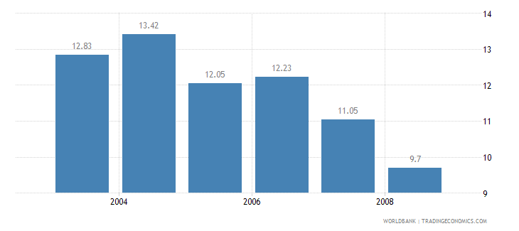 malaysia information and communication technology expenditure percent of gdp wb data