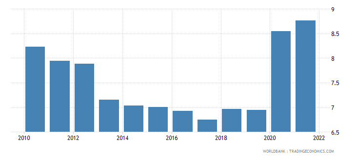malaysia insurance and financial services percent of commercial service imports wb data