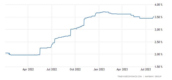 Malaysia Three Month Interbank Rate
