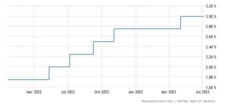 Malaysia Interest Rate | 2019 | Data | Chart | Calendar | Forecast