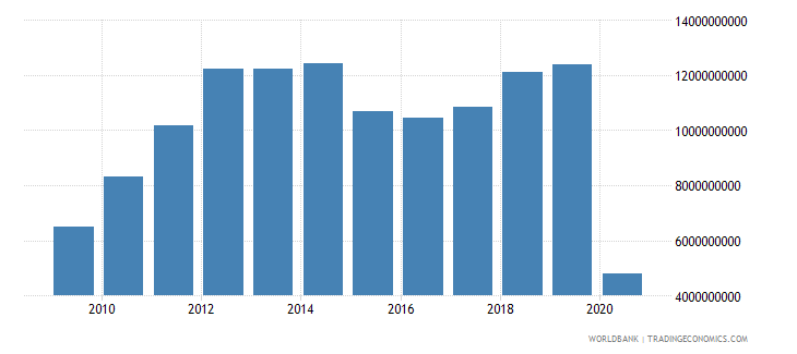malaysia international tourism expenditures for travel items us dollar wb data